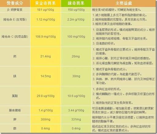奇異果營養成份表