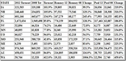 Delegate Comparison Graph - 08 & 12 3-7-12