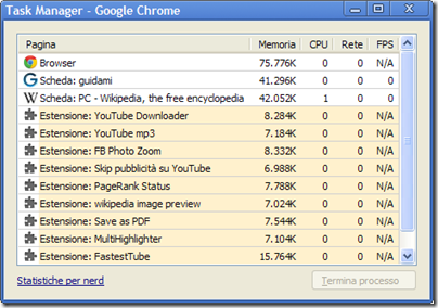 Task Manager di Chrome