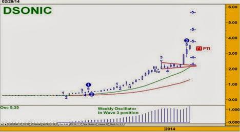 dsonic-chart