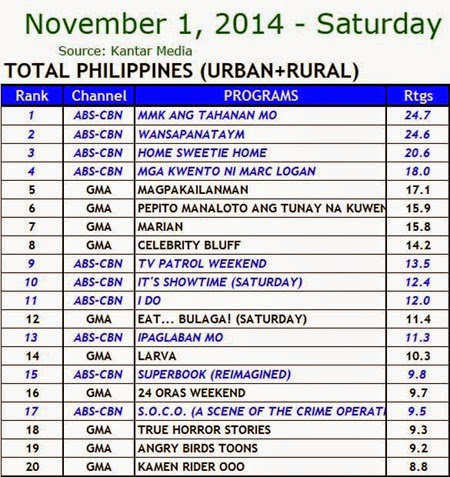 Kantar Media National TV Ratings - Nov. 1, 2014 (Saturday)