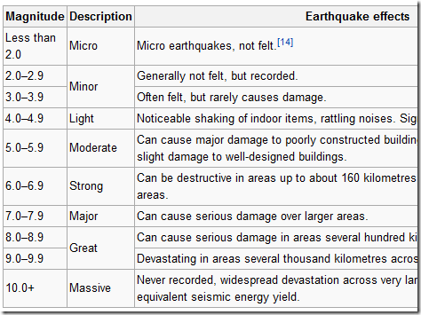earthquake magnitude calculator