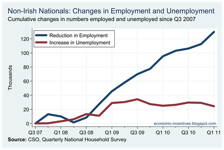 Non-Irish Cumulative Changes