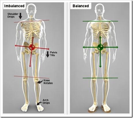 Exercises to correct pevlic imbalances that cause IT Band pain