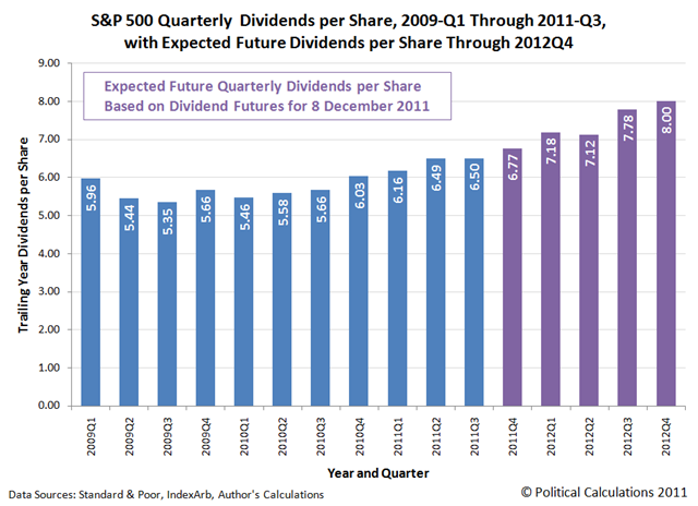 [SP500-qdps-2009Q1-2011Q3-futures-through-2012Q4%255B3%255D.png]