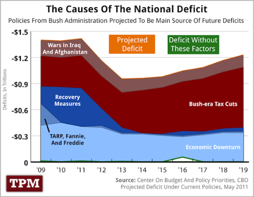 Deficit causes copy