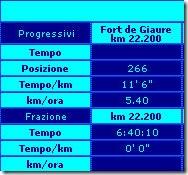 FORT DE GIAURE