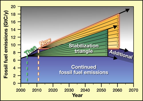 Fossil fuel emissions and the 'stabilization wedges' that could reduce human CO2 emissions during the 21st century. The lack of implementation of these strategies has been accompanied by an accelerated rate of emissions, such that annual CO2 output is now just under 9 Gt C/yr, a 2 Gt/yr increase. Socolow, 2011