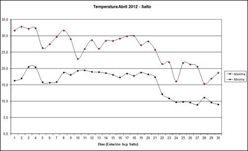 Temperatura Maxima Minima (Abril 2012)