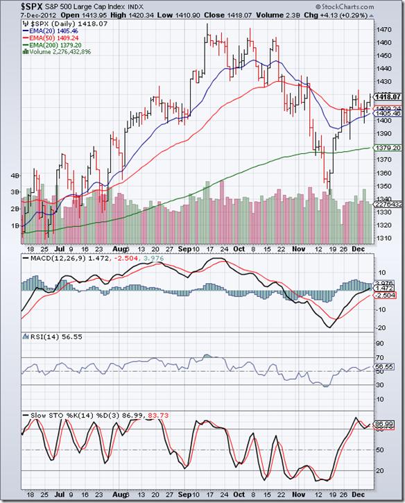S&P 500_Dec0712