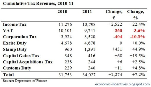 Cumulative Tax Revenues to December 2011