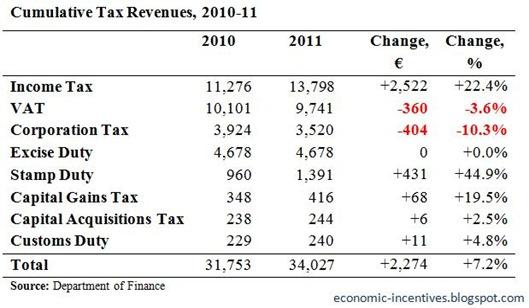 Cumulative Tax Revenues to December 2011