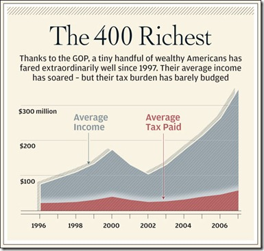 400 Richest Income vs Tax chart