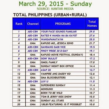 Kantar Media National TV Ratings - March 29, 2015 (Sunday)