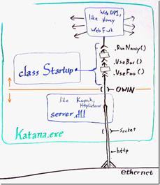 Diagrama conceptual de Katana