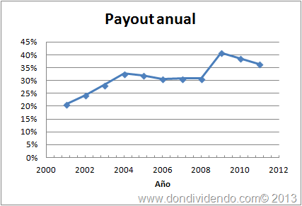 Payout United Technologies Corportation