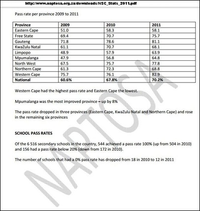 EDUCATION MANIPULATED PASS RATES POLITICS INSTEAD OF EDUCATION SOUTH AFRICA
