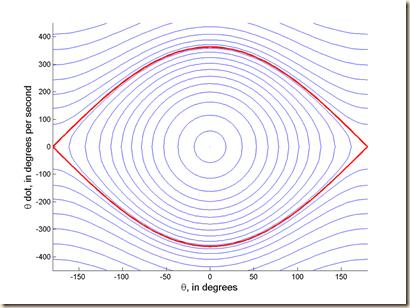 1024px-Separatrix_for_a_Simple_Pendulum