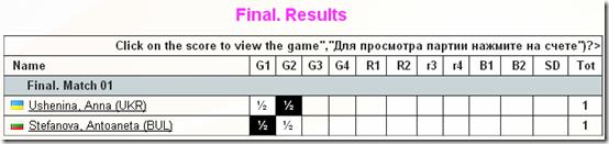 Finals, 2nd Game, Womens World Chess Championship 2012, Khanty-Mansiysk, Russia.