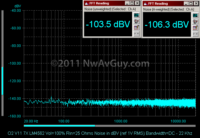 O2 V11 7X LM4562 Vol=100% Rin=25 Ohms Noise in dBV (ref 1V RMS) Bandwidth=DC - 22 Khz