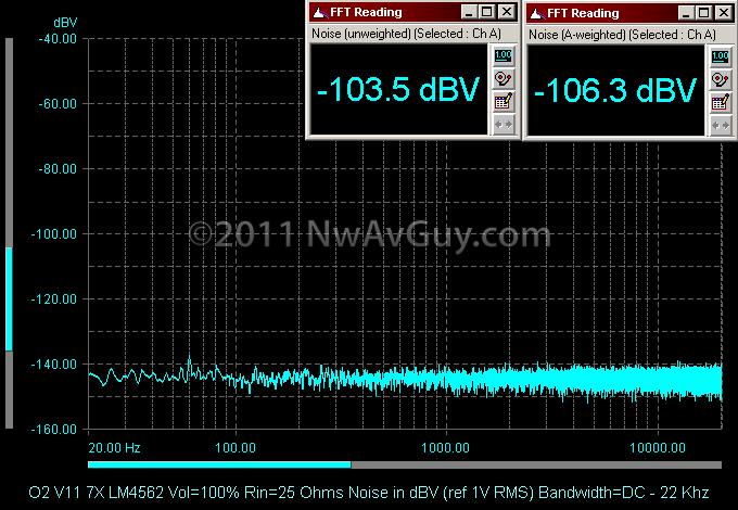 O2 V11 7X LM4562 Vol=100% Rin=25 Ohms Noise in dBV (ref 1V RMS) Bandwidth=DC - 22 Khz
