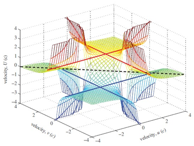 This 3D graph shows the relationship between three different velocities: v, u and U, where v is the velocity of a second observer measured by a first observer, u is the velocity of a moving particle measured by the second observer, and U is the relative velocity of the particle to the first observer. Image credit: Hill and Cox. ©2012 The Royal Society
