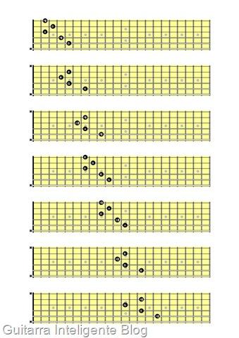 Campo harmonico modelo de C