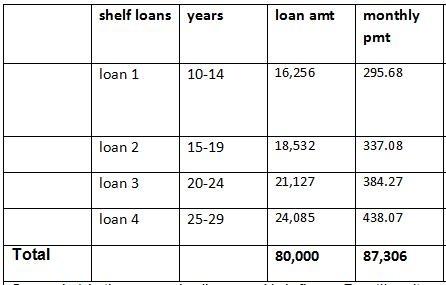 Shelf Loans