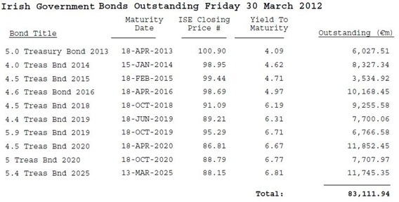 Outstanding Bonds 30-03-12
