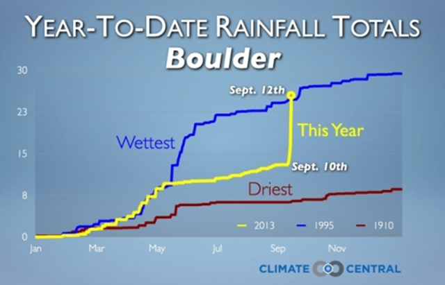 Enough rain fell between 10-12 September to turn 2013 from one of Boulder's driest years into a year that, so far, is rivaling its wettest on record. Graphic: Dennis Adams-Smith / Climate Central
