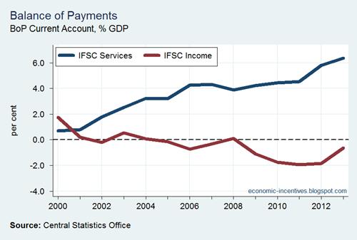 IFSC Balances