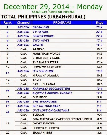 Kantar Media National TV Ratings - Dec. 29, 2014 (Monday)
