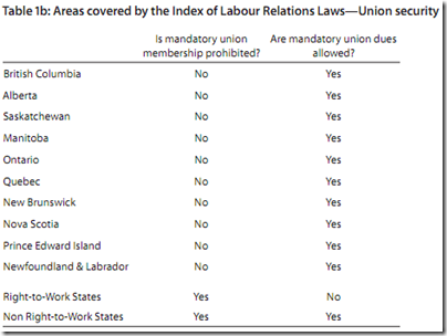 Labour Relations Laws—Union security