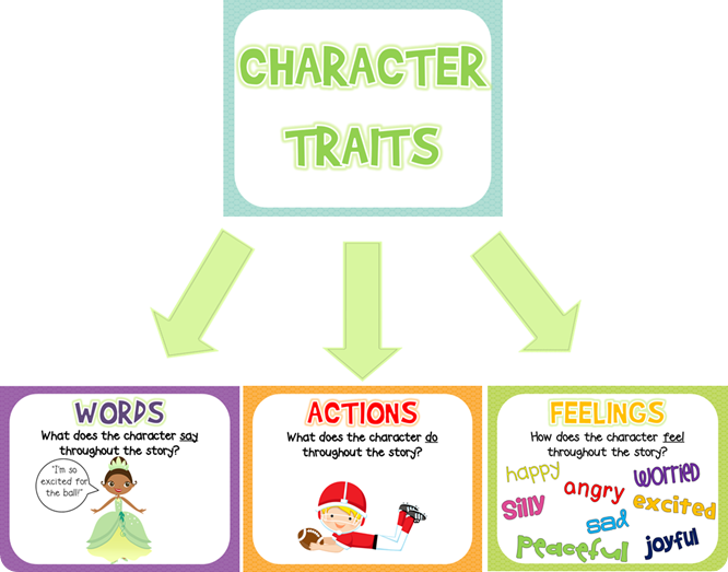 character traits  free posters and graphic organizers