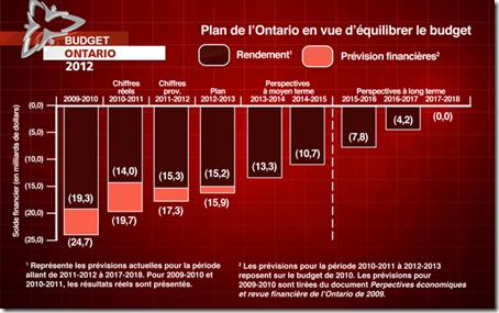 Ontario - Budget - 2012