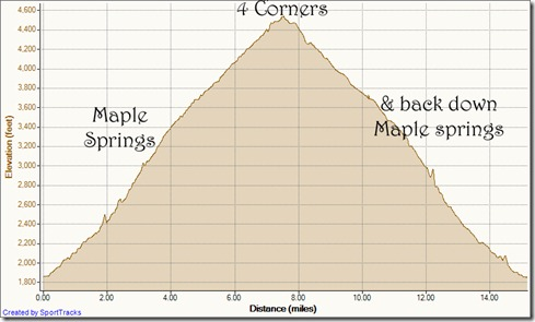 My Activities Maple Springs to 4 corners and back 2-25-2012, Elevation - Distance