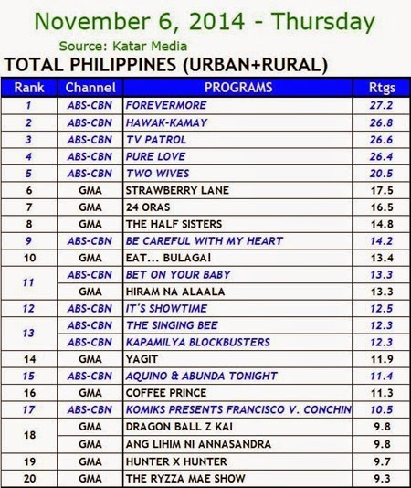 Kantar Media National TV Ratings - Nov. 6, 2014 (Thursday)