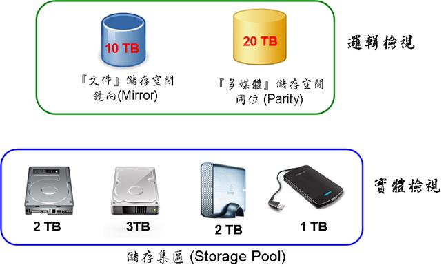 storagespace