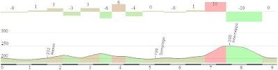 XTriM Duathlon 5.30.5 BikePrf.JPG