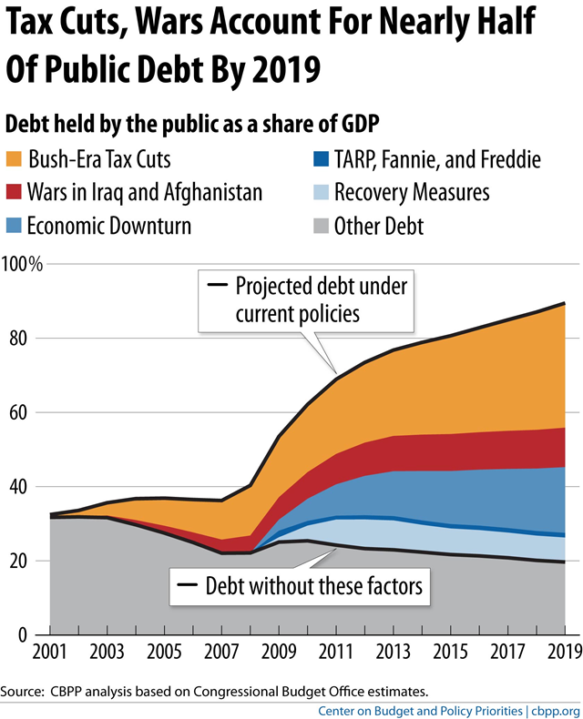 U.S. public debt as a share of GDP. Tax cuts and wars account for nearly half of U.S. public debt by 2019. cbpp.org via Ezra Klein