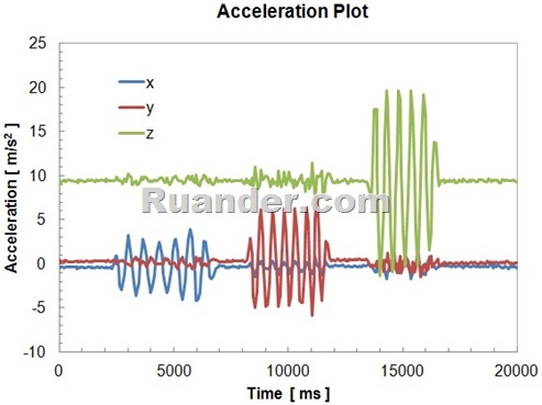 Acceleration_Plot