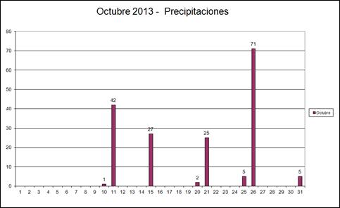 Precipitaciones (Octubre 2013)