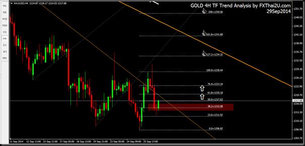 Gold 4H 29Sep2014
