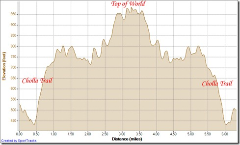 Running cyn vistas out and back to top of the world 1-15-2013, Elevation - Distance