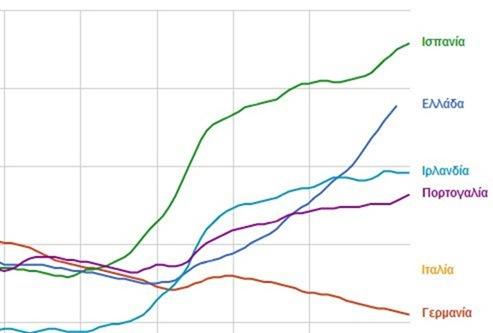 Η εξέλιξη της ανεργίας μετά την κρίση στη Γερμανία και τα P.I.G.S.