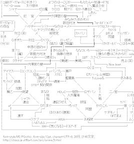 [AA]アニメ 関連図