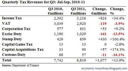 Quarterly Tax Revenues for Q3 2011
