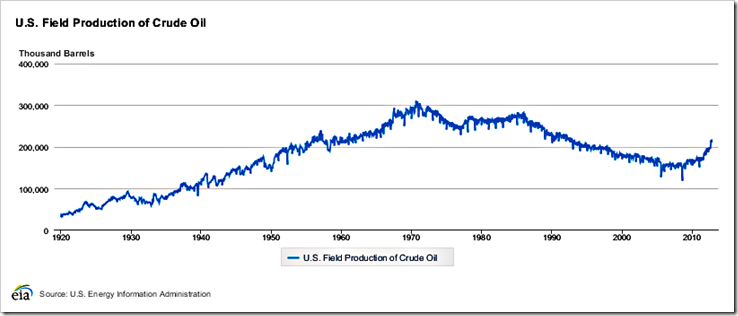 US_Oil_Production