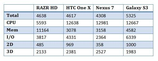 teste vs razr hd, htc one x, nexus 7 e galaxy s3