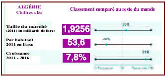 Boissons Gazeuses,Les Algériens en consomment 2 milliards de litres par an